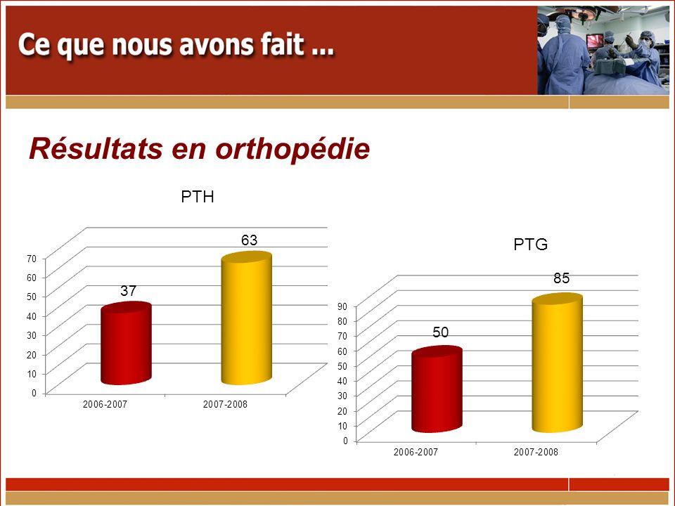 Résultats en orthopédie PTH PTG