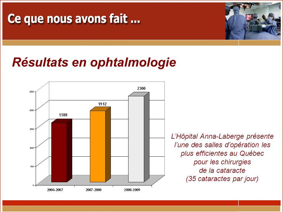 Résultats en ophtalmologie LHôpital Anna-Laberge présente lune des salles dopération les plus efficientes au Québec pour les chirurgies de la cataracte (35 cataractes par jour)