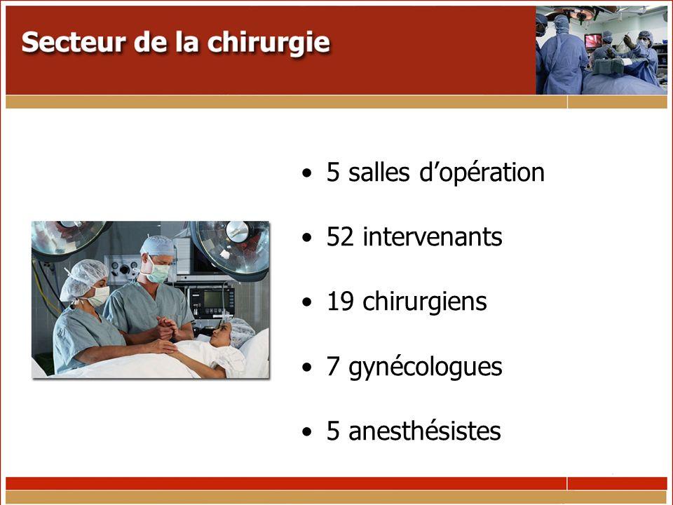 5 salles dopération 52 intervenants 19 chirurgiens 7 gynécologues 5 anesthésistes