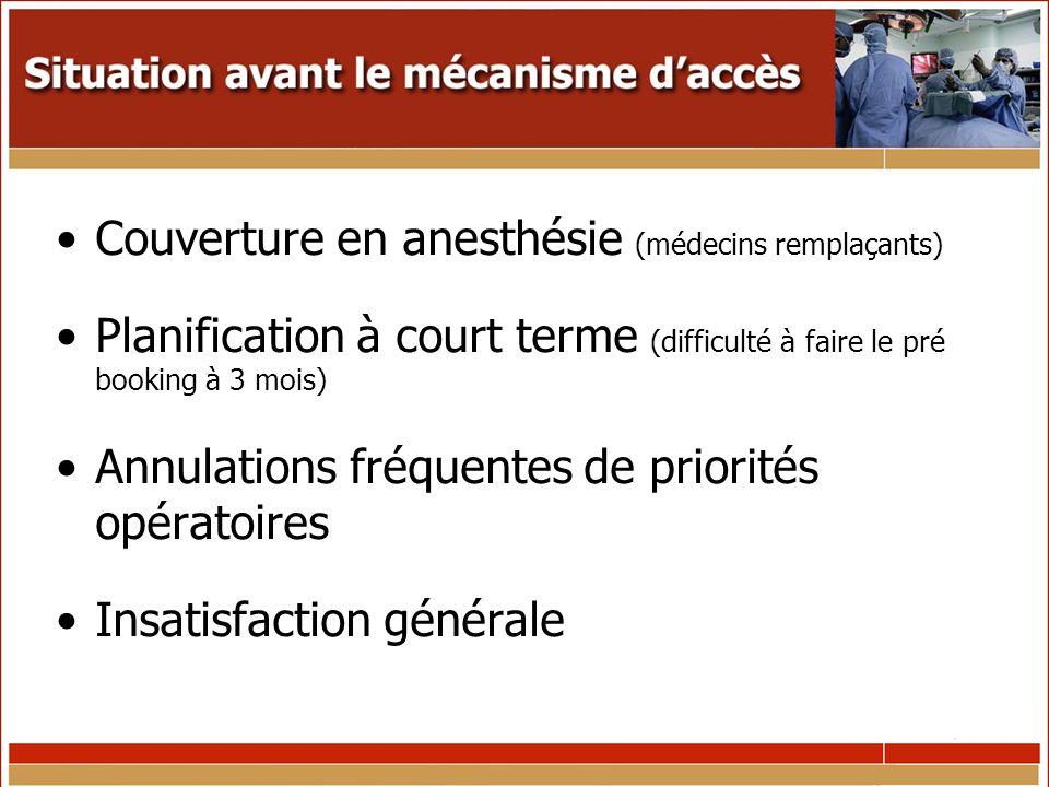 Sous utilisation des équipes au bloc opératoire Recul du niveau de production au cours des dernières années Diminution du taux de rétention en chirurgie