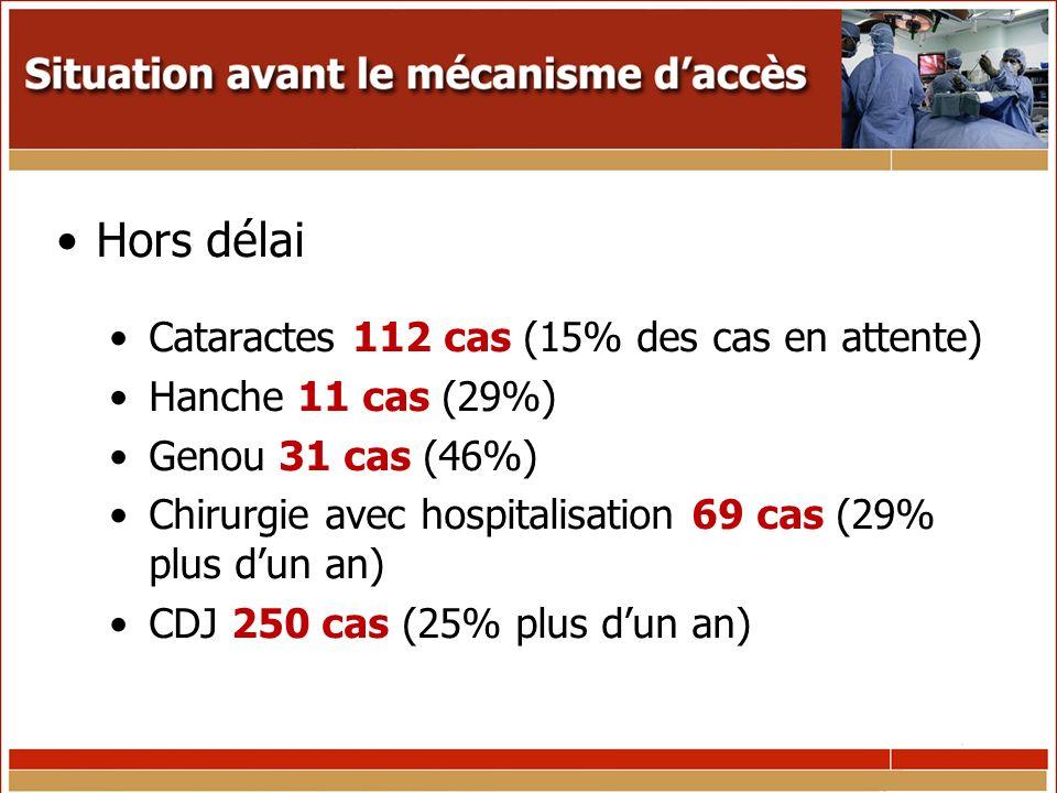 Hors délai Cataractes 112 cas (15% des cas en attente) Hanche 11 cas (29%) Genou 31 cas (46%) Chirurgie avec hospitalisation 69 cas (29% plus dun an) CDJ 250 cas (25% plus dun an)