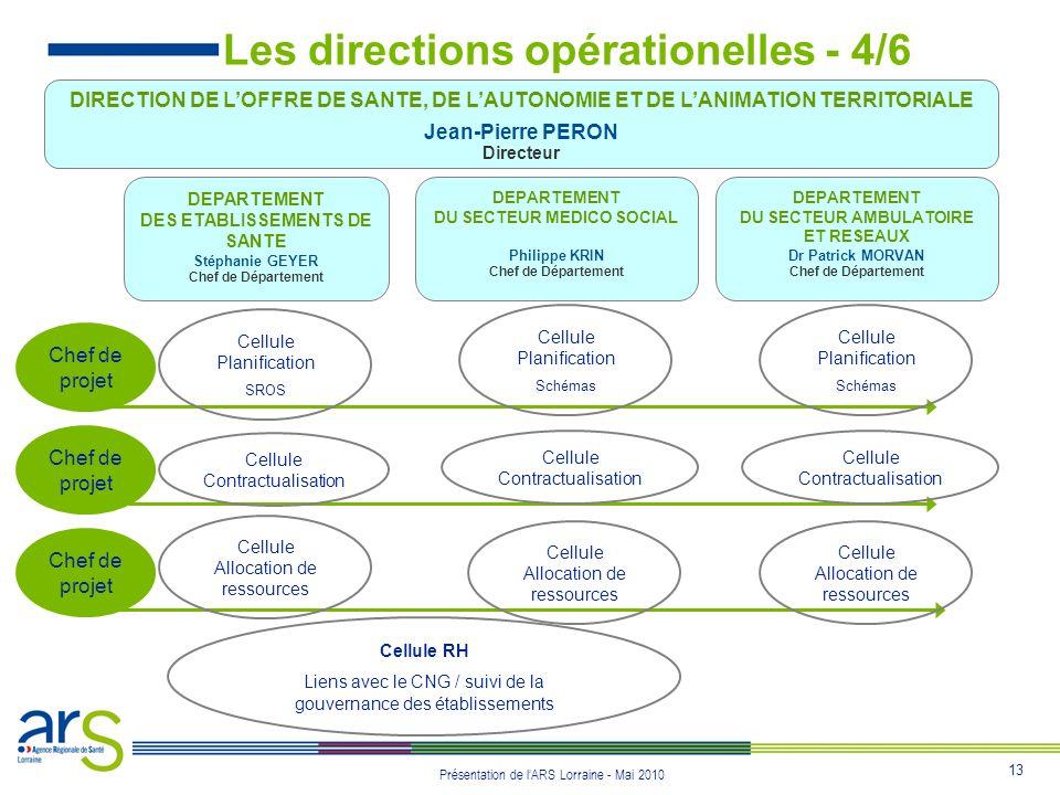 13 Présentation de lARS Lorraine - Mai 2010 Les directions opérationelles - 4/6 DIRECTION DE LOFFRE DE SANTE, DE LAUTONOMIE ET DE LANIMATION TERRITORI