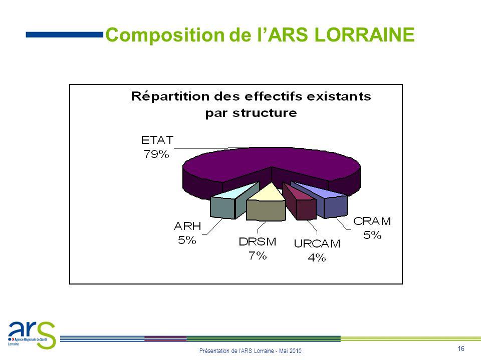 16 Présentation de lARS Lorraine - Mai 2010 Composition de lARS LORRAINE