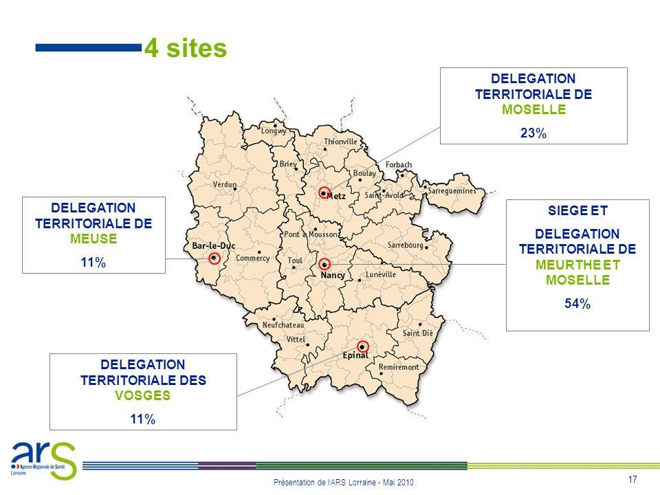 17 Présentation de lARS Lorraine - Mai 2010 4 sites DELEGATION TERRITORIALE DE MOSELLE 23% DELEGATION TERRITORIALE DE MEUSE 11% SIEGE ET DELEGATION TE