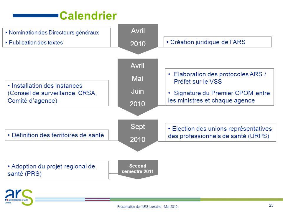 25 Présentation de lARS Lorraine - Mai 2010 Calendrier Avril 2010 Création juridique de lARS Nomination des Directeurs généraux Publication des textes