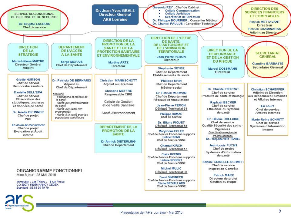 10 Présentation de lARS Lorraine - Mai 2010 Les directions opérationelles - 1/6 Définir une politique globale de santé pour la Région Lorraine : le PRS (Projet régional de Santé) - Transversale à lensemble des champs de compétence de lARS - Intégrant les orientations nationales de santé - Sur la base dun diagnostic partagé des besoins de santé - Résultant dune construction conjointe avec lensemble des acteurs - Dans le cadre territorial adéquat - En cohérence avec les ressources budgétaires disponibles Organiser la démocratie sanitaire dans le cadre des instances de concertation instaurées par la loi HPST Coordonner le recueil des données de santé et réaliser des études statistiques pour lensemble des services de lARS Piloter les projets thématiques destinés à promouvoir une politique volontariste et à garantir la cohérence de laction sur des enjeux majeurs.