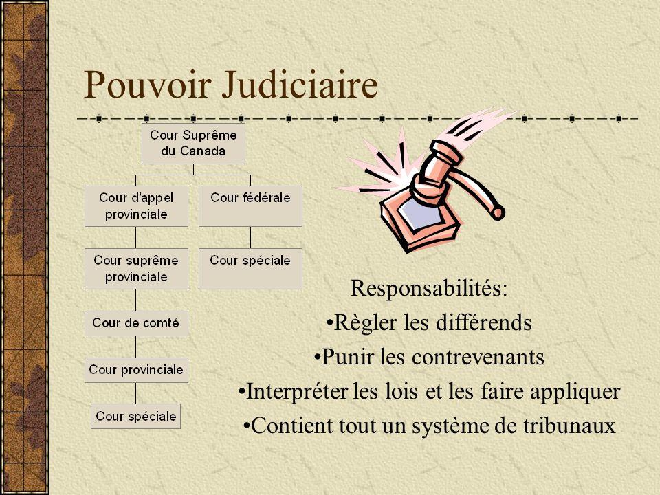 Pouvoir Judiciaire Responsabilités: Règler les différends Punir les contrevenants Interpréter les lois et les faire appliquer Contient tout un système de tribunaux