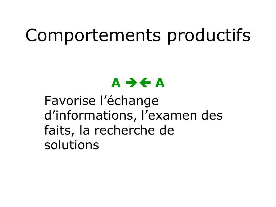 Comportements productifs A Favorise léchange dinformations, lexamen des faits, la recherche de solutions