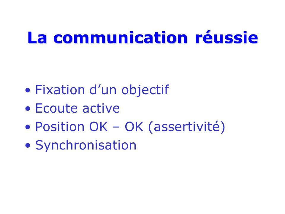 La communication réussie Fixation dun objectif Ecoute active Position OK – OK (assertivité) Synchronisation