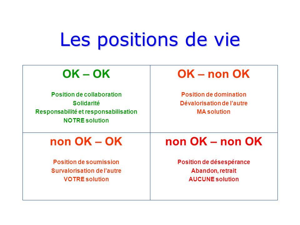Comportements productifs Seule la position de vie OK – OK assure lapparition et le maintien de comportements organisationnels productifs