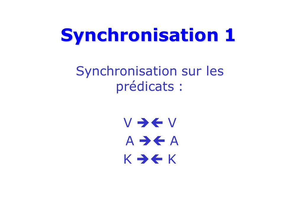 Synchronisation 1 Synchronisation sur les prédicats : V A A K