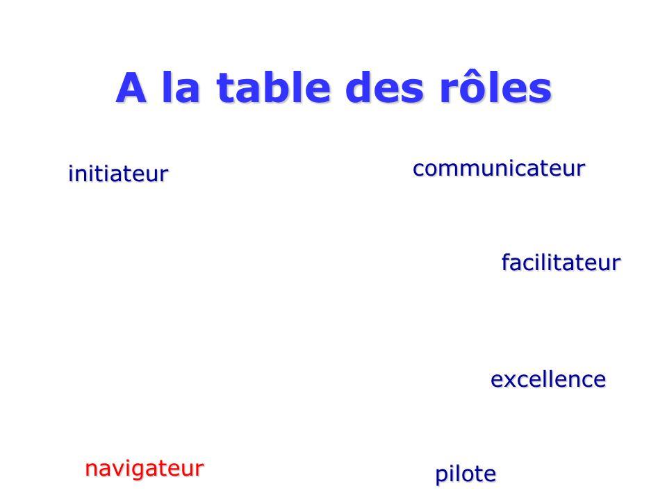 A la table des rôles initiateur communicateur facilitateur excellence pilote navigateur