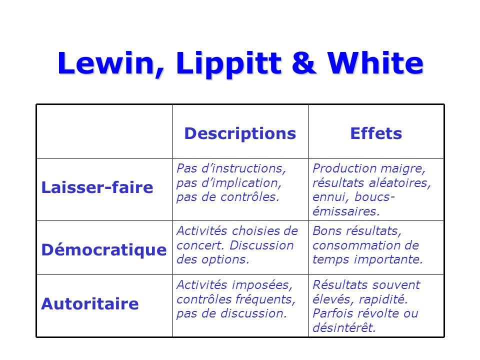 Lewin, Lippitt & White Résultats souvent élevés, rapidité.