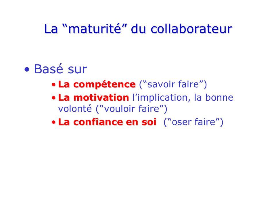 La maturité du collaborateur Basé sur La compétenceLa compétence (savoir faire) La motivationLa motivation limplication, la bonne volonté (vouloir faire) La confiance en soiLa confiance en soi (oser faire)