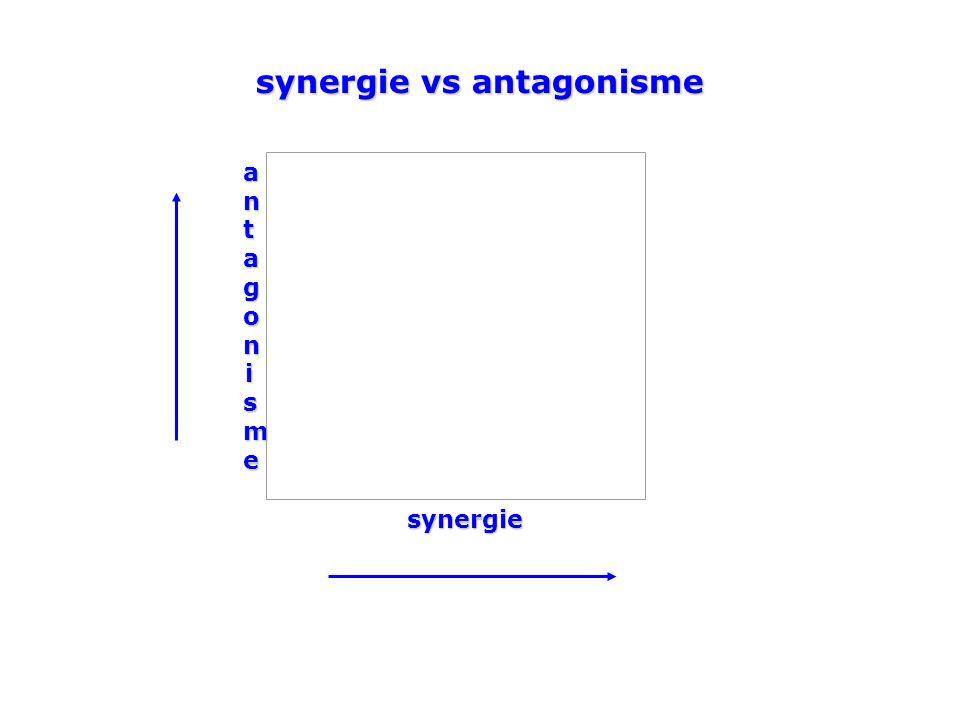 antagonismeantagonismeantagonismeantagonismesynergie synergie vs antagonisme
