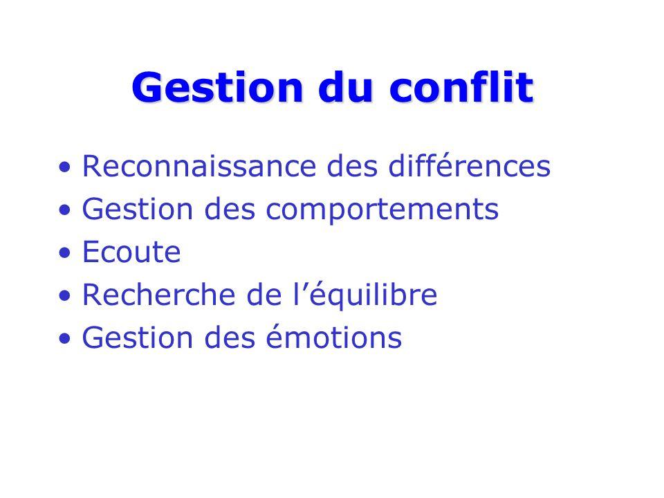 Gestion du conflit Reconnaissance des différences Gestion des comportements Ecoute Recherche de léquilibre Gestion des émotions