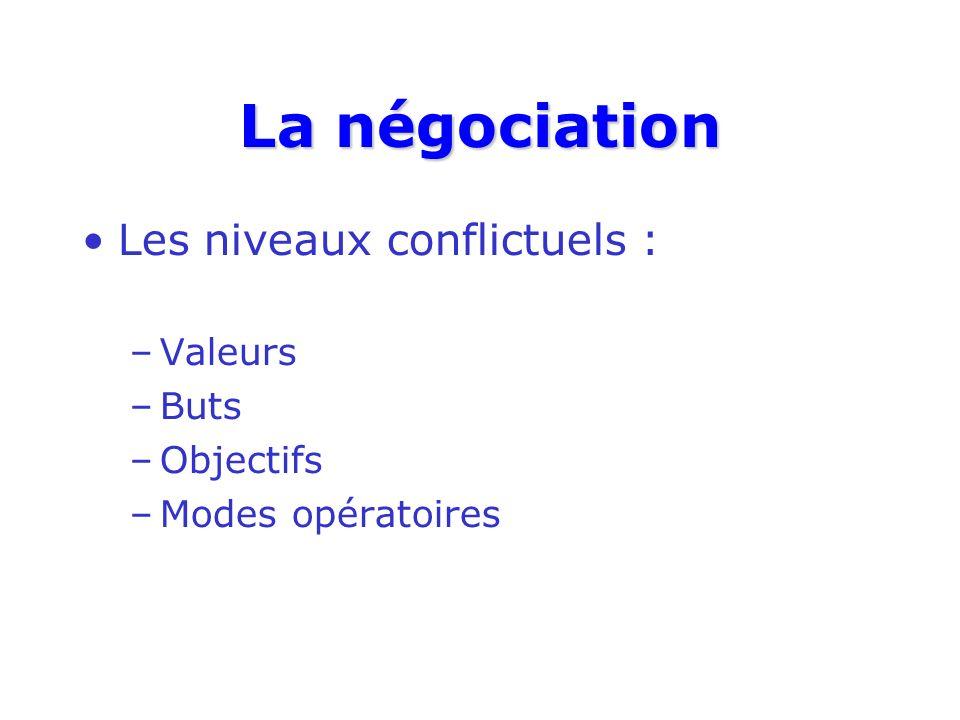 La négociation Les niveaux conflictuels : –Valeurs –Buts –Objectifs –Modes opératoires