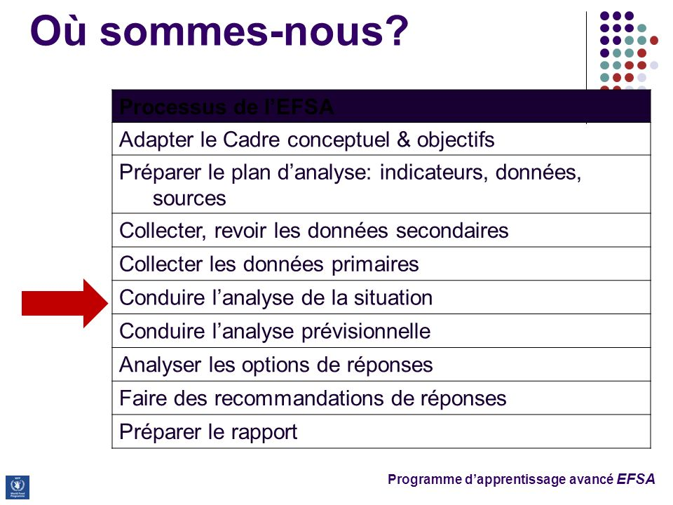 Programme dapprentissage avancé EFSA Où sommes-nous? Processus de lEFSA Adapter le Cadre conceptuel & objectifs Préparer le plan danalyse: indicateurs