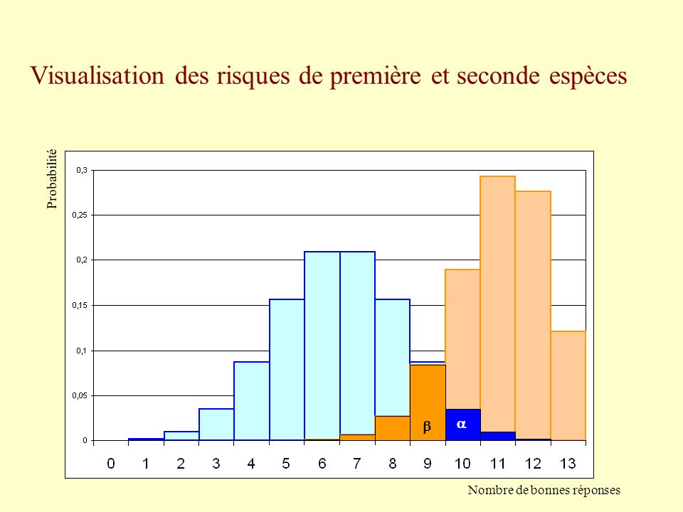 Visualisation des risques de première et seconde espèces Probabilité Nombre de bonnes réponses
