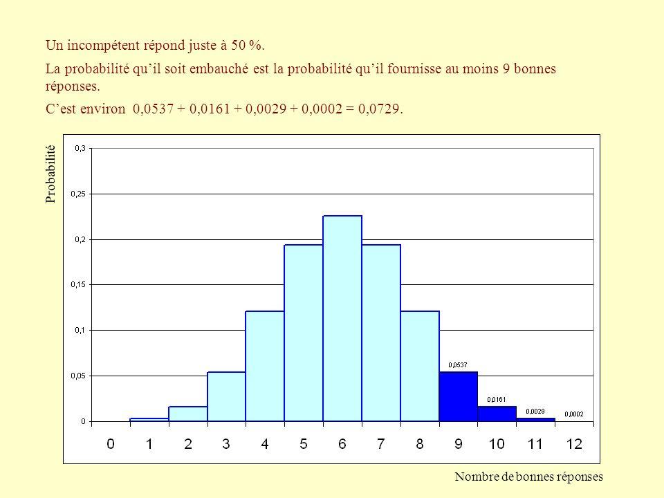 Un incompétent répond juste à 50 %. Cest environ 0,0537 + 0,0161 + 0,0029 + 0,0002 = 0,0729. La probabilité quil soit embauché est la probabilité quil