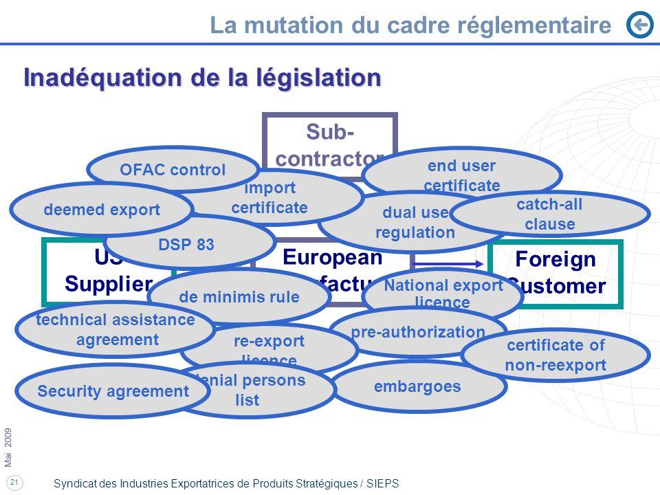 21 Mai 2009 Syndicat des Industries Exportatrices de Produits Stratégiques / SIEPS Inadéquation de la législation La mutation du cadre réglementaire e