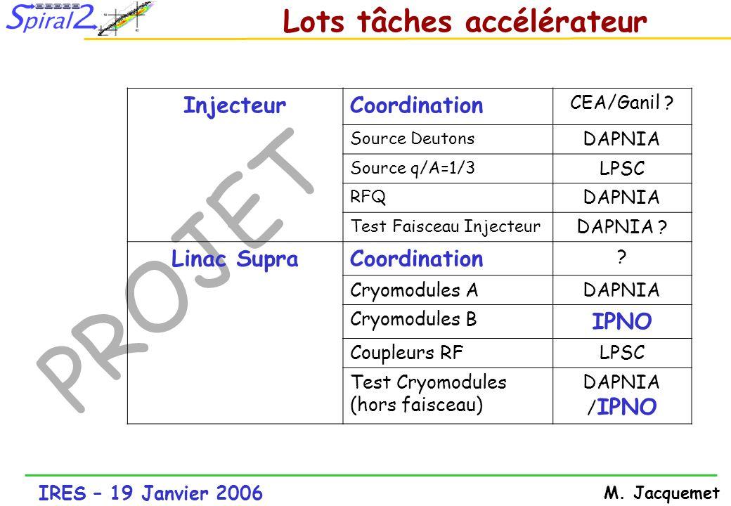 IRES – 19 Janvier 2006 M. Jacquemet PROJET InjecteurCoordination CEA/Ganil ? Source Deutons DAPNIA Source q/A=1/3 LPSC RFQ DAPNIA Test Faisceau Inject