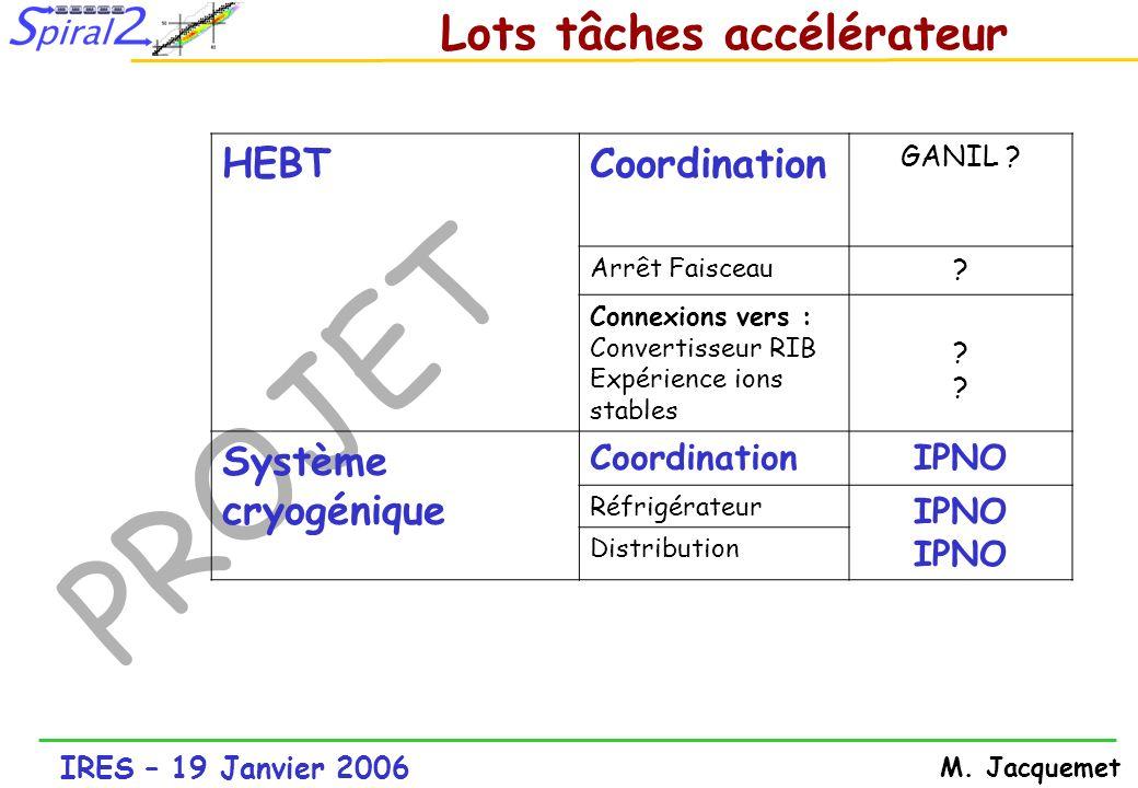 IRES – 19 Janvier 2006 M. Jacquemet PROJET HEBTCoordination GANIL ? Arrêt Faisceau ? Connexions vers : Convertisseur RIB Expérience ions stables ????