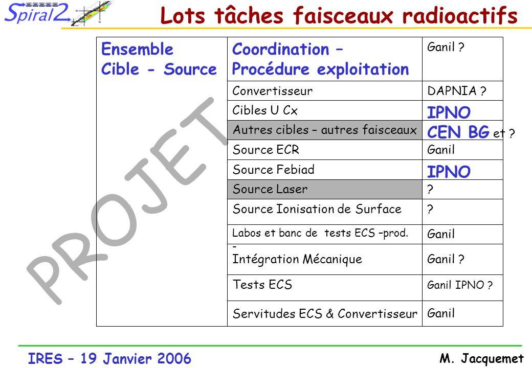 IRES – 19 Janvier 2006 M. Jacquemet PROJET Ganil Labos et banc de tests ECS –prod. - ?Source Ionisation de Surface ?Source Laser IPNO Source Febiad Ga