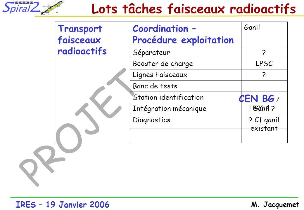 IRES – 19 Janvier 2006 M. Jacquemet PROJET ? Cf ganil existant Diagnostics Ganil ?Intégration mécanique CEN BG / LPCC ? Station identification Banc de
