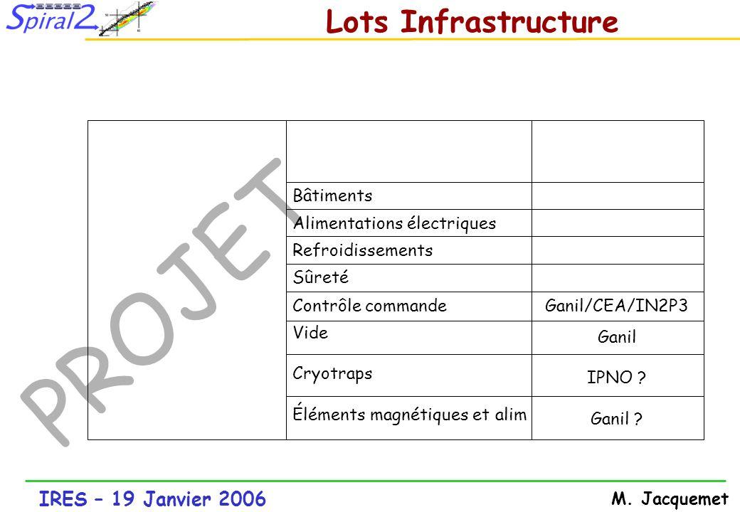 IRES – 19 Janvier 2006 M. Jacquemet PROJET Lots Infrastructure Ganil IPNO ? Ganil ? Vide Cryotraps Éléments magnétiques et alim Ganil/CEA/IN2P3Contrôl
