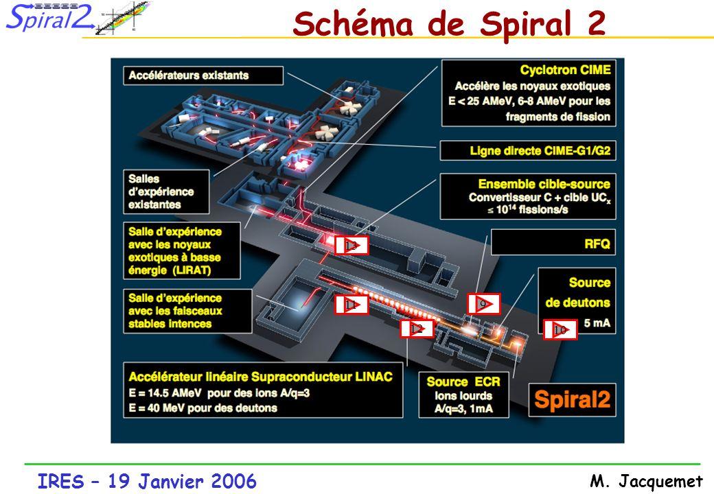 IRES – 19 Janvier 2006 M.Jacquemet PROJET Lots Infrastructure Ganil IPNO .