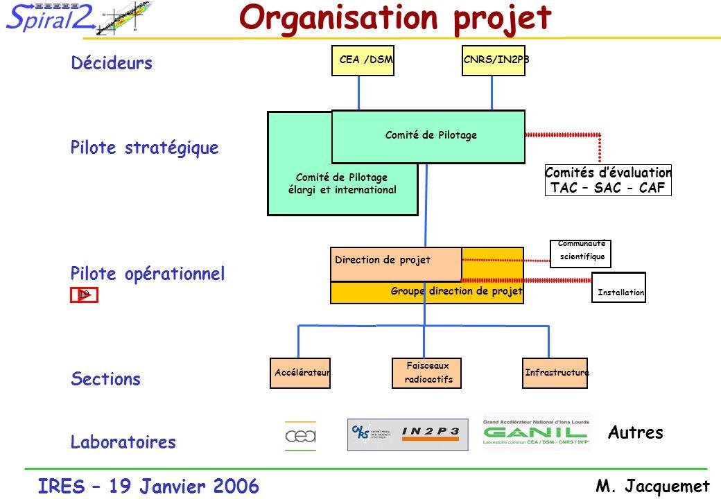 IRES – 19 Janvier 2006 M. Jacquemet Organisation projet Décideurs Pilote stratégique Pilote opérationnel Sections Laboratoires CEA /DSMCNRS/IN2P3 Dire