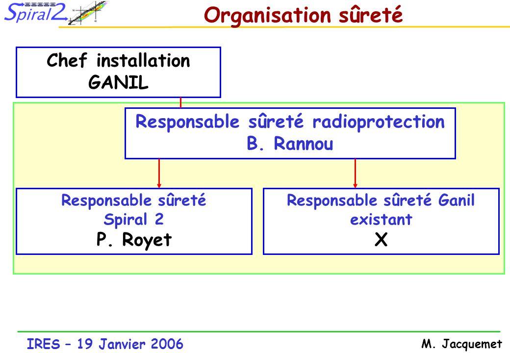 IRES – 19 Janvier 2006 M. Jacquemet Organisation sûreté Responsable sûreté Spiral 2 P. Royet Responsable sûreté radioprotection B. Rannou Responsable