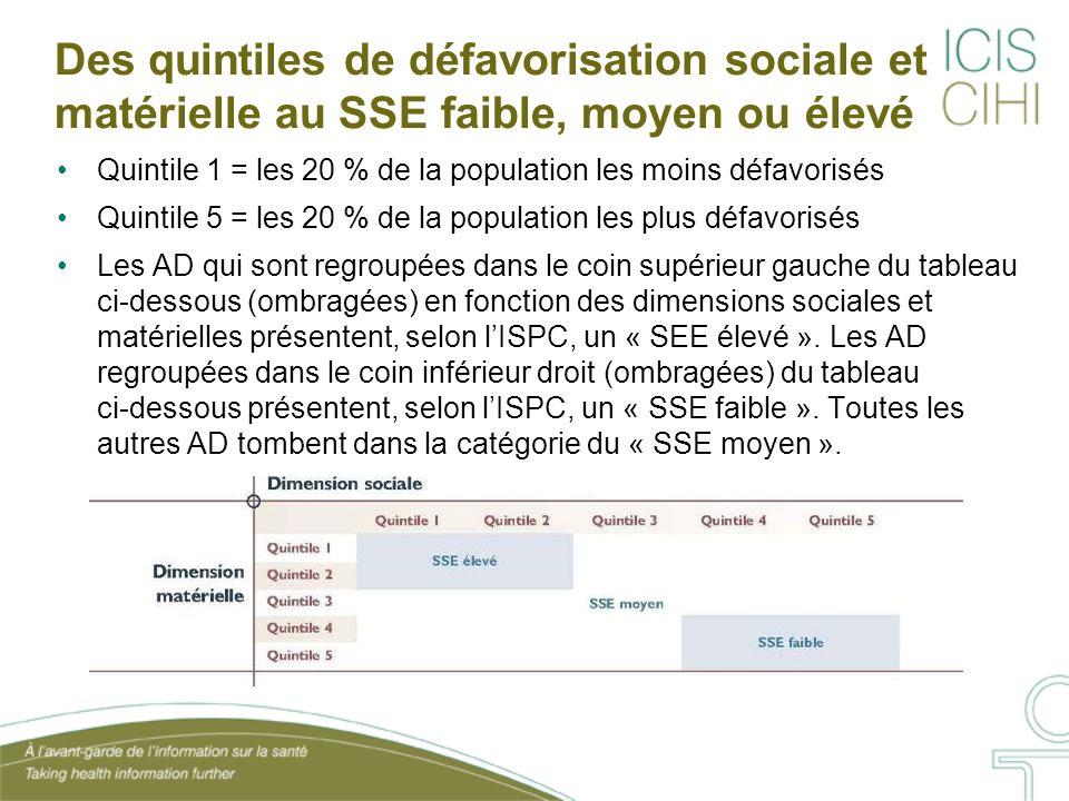 Des quintiles de défavorisation sociale et matérielle au SSE faible, moyen ou élevé Quintile 1 = les 20 % de la population les moins défavorisés Quint