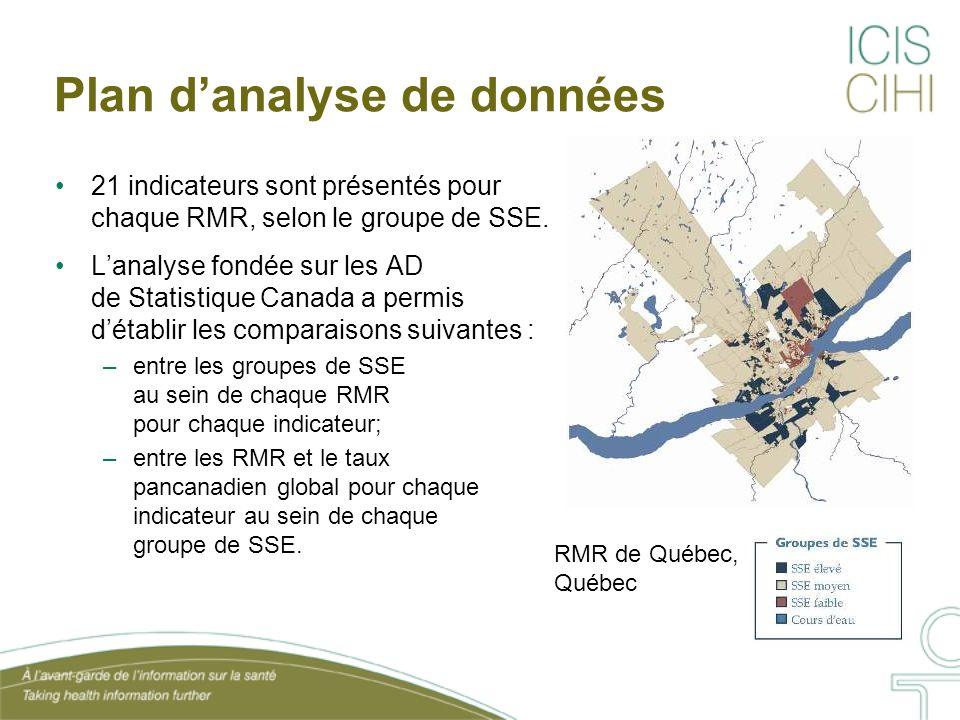 Plan danalyse de données 21 indicateurs sont présentés pour chaque RMR, selon le groupe de SSE. Lanalyse fondée sur les AD de Statistique Canada a per