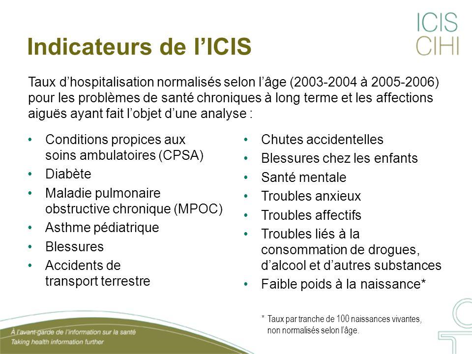 Indicateurs de lICIS Conditions propices aux soins ambulatoires (CPSA) Diabète Maladie pulmonaire obstructive chronique (MPOC) Asthme pédiatrique Bles