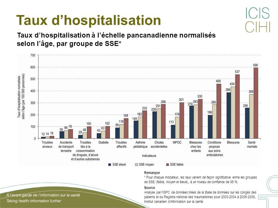 Taux dhospitalisation à léchelle pancanadienne normalisés selon lâge, par groupe de SSE* Taux dhospitalisation Remarque * Pour chaque indicateur, les
