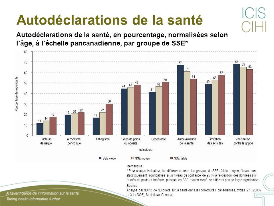 Autodéclarations de la santé, en pourcentage, normalisées selon lâge, à léchelle pancanadienne, par groupe de SSE* Autodéclarations de la santé Remarque * Pour chaque indicateur, les différences entre les groupes de SSE (faible, moyen, élevé) sont statistiquement significatives à un niveau de confiance de 95 %, à lexception des données sur lexcès de poids et lobésité, puisque les SSE moyen-élevé ne diffèrent pas de façon significative.
