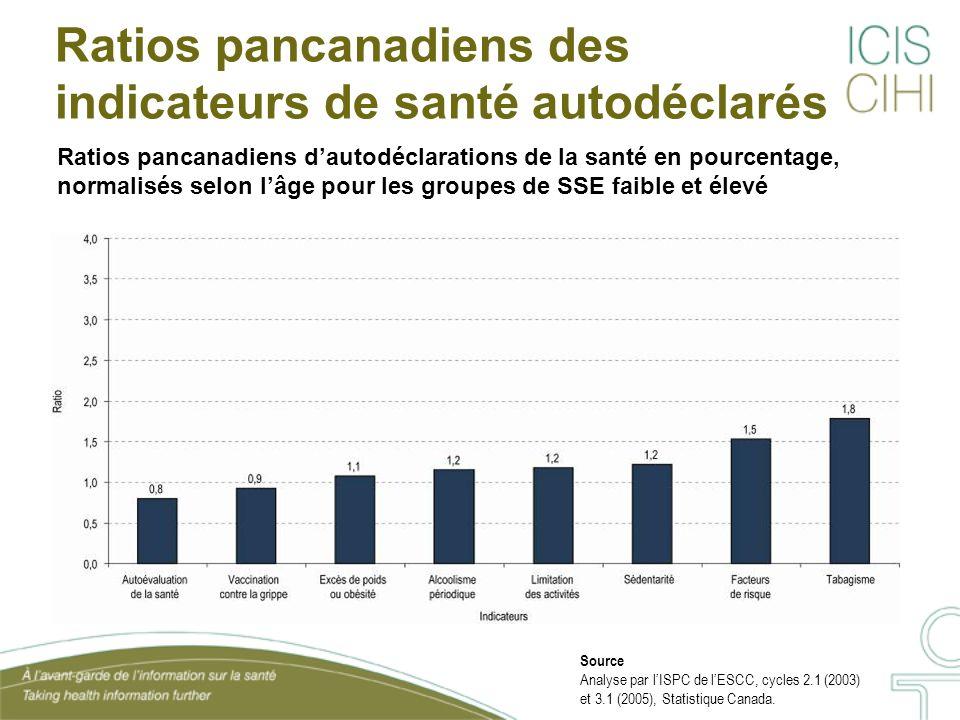 Ratios pancanadiens des indicateurs de santé autodéclarés Ratios pancanadiens dautodéclarations de la santé en pourcentage, normalisés selon lâge pour les groupes de SSE faible et élevé Source Analyse par lISPC de lESCC, cycles 2.1 (2003) et 3.1 (2005), Statistique Canada.