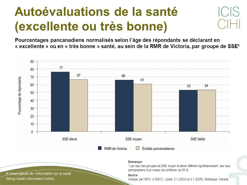 Pourcentages pancanadiens normalisés selon lâge des répondants se déclarant en « excellente » ou en « très bonne » santé, au sein de la RMR de Victori
