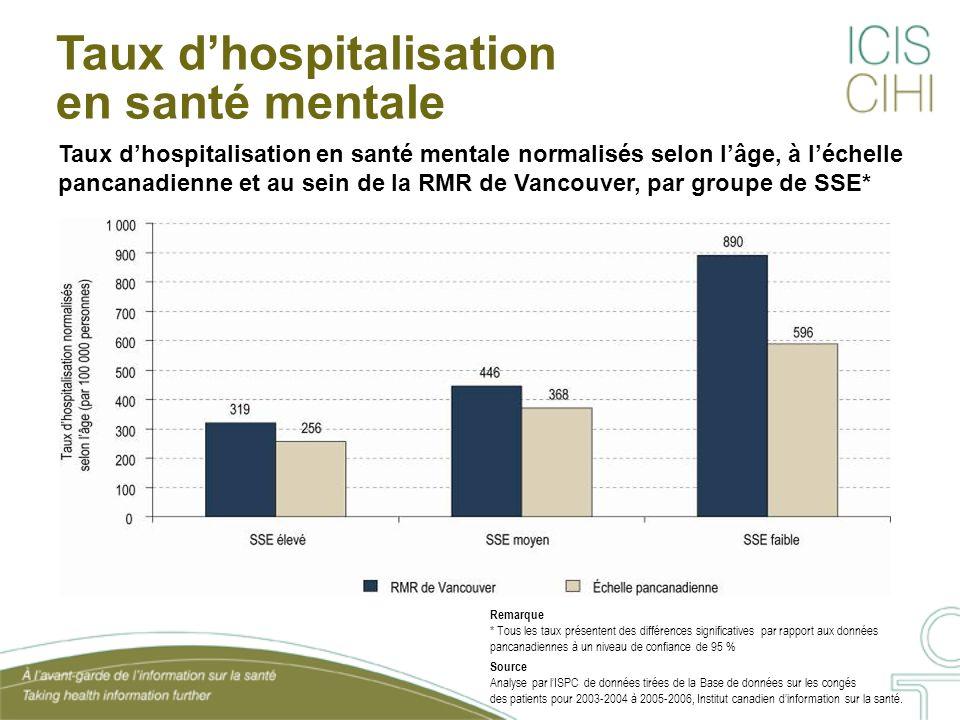 Taux dhospitalisation en santé mentale normalisés selon lâge, à léchelle pancanadienne et au sein de la RMR de Vancouver, par groupe de SSE* Taux dhos