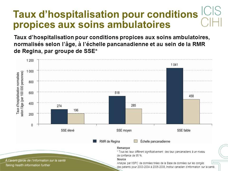 Taux dhospitalisation pour conditions propices aux soins ambulatoires, normalisés selon lâge, à léchelle pancanadienne et au sein de la RMR de Regina,