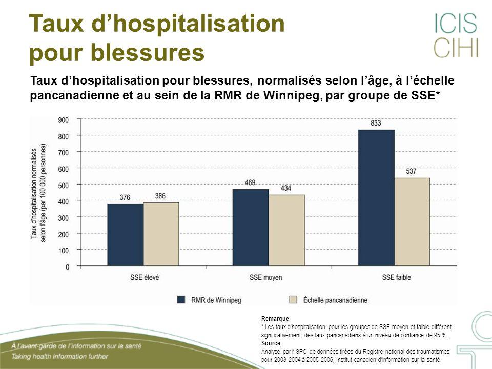 Taux dhospitalisation pour blessures, normalisés selon lâge, à léchelle pancanadienne et au sein de la RMR de Winnipeg, par groupe de SSE* Taux dhospitalisation pour blessures Remarque * Les taux d hospitalisation pour les groupes de SSE moyen et faible diffèrent significativement des taux pancanadiens à un niveau de confiance de 95 %.