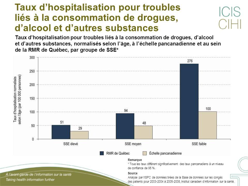 Taux dhospitalisation pour troubles liés à la consommation de drogues, dalcool et dautres substances, normalisés selon lâge, à léchelle pancanadienne