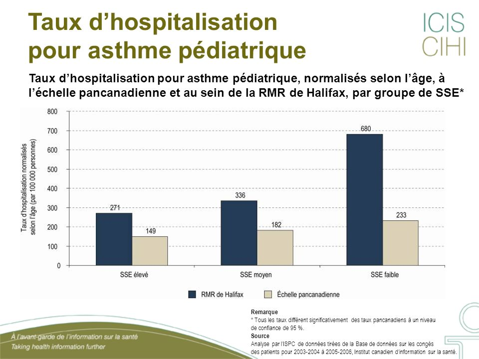 Taux dhospitalisation pour asthme pédiatrique, normalisés selon lâge, à léchelle pancanadienne et au sein de la RMR de Halifax, par groupe de SSE* Taux dhospitalisation pour asthme pédiatrique Remarque * Tous les taux diffèrent significativement des taux pancanadiens à un niveau de confiance de 95 %.