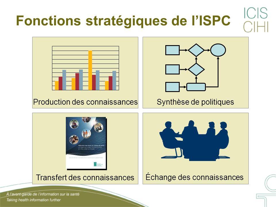 Fonctions stratégiques de lISPC Échange des connaissances Synthèse de politiquesProduction des connaissances Transfert des connaissances