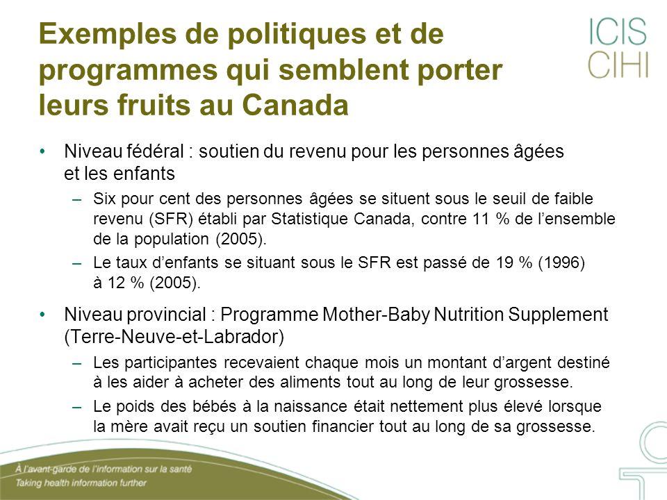 Exemples de politiques et de programmes qui semblent porter leurs fruits au Canada Niveau fédéral : soutien du revenu pour les personnes âgées et les enfants –Six pour cent des personnes âgées se situent sous le seuil de faible revenu (SFR) établi par Statistique Canada, contre 11 % de lensemble de la population (2005).