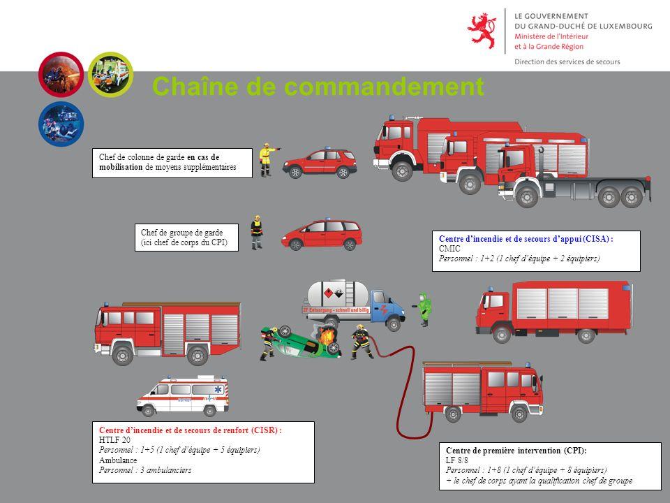 Centre de première intervention (CPI): LF 8/8 Personnel : 1+8 (1 chef déquipe + 8 équipiers) + le chef de corps ayant la qualification chef de groupe Centre dincendie et de secours de renfort (CISR) : HTLF 20 Personnel : 1+5 (1 chef déquipe + 5 équipiers) Ambulance Personnel : 3 ambulanciers Centre dincendie et de secours dappui (CISA) : CMIC Personnel : 1+2 (1 chef déquipe + 2 équipiers) Chef de groupe de garde (ici chef de corps du CPI) Chef de colonne de garde en cas de mobilisation de moyens supplémentaires Chaîne de commandement