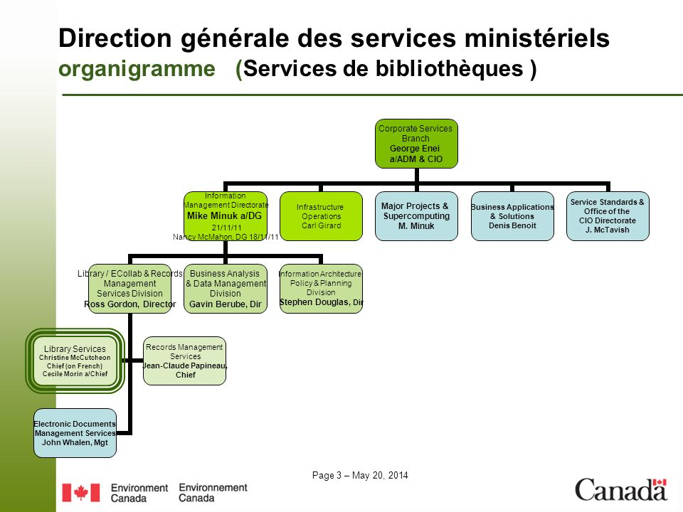 Page 3 – May 20, 2014 Direction générale des services ministériels organigramme (Services de bibliothèques ) Corporate Services Branch George Enei a/ADM & CIO Information Management Directorate Mike Minuk a/DG 21/11/11 Nancy McMahon, DG 18/11/11 Library / ECollab & Records Management Services Division Ross Gordon, Director Library Services Christine McCutcheon Chief (on French) Cecile Morin a/Chief Records Management Services Jean-Claude Papineau, Chief Electronic Documents Management Services John Whalen, Mgt Business Analysis & Data Management Division Gavin Berube, Dir Information Architecture, Policy & Planning Division Stephen Douglas, Dir Infrastructure Operations Carl Girard Major Projects & Supercomputing M.