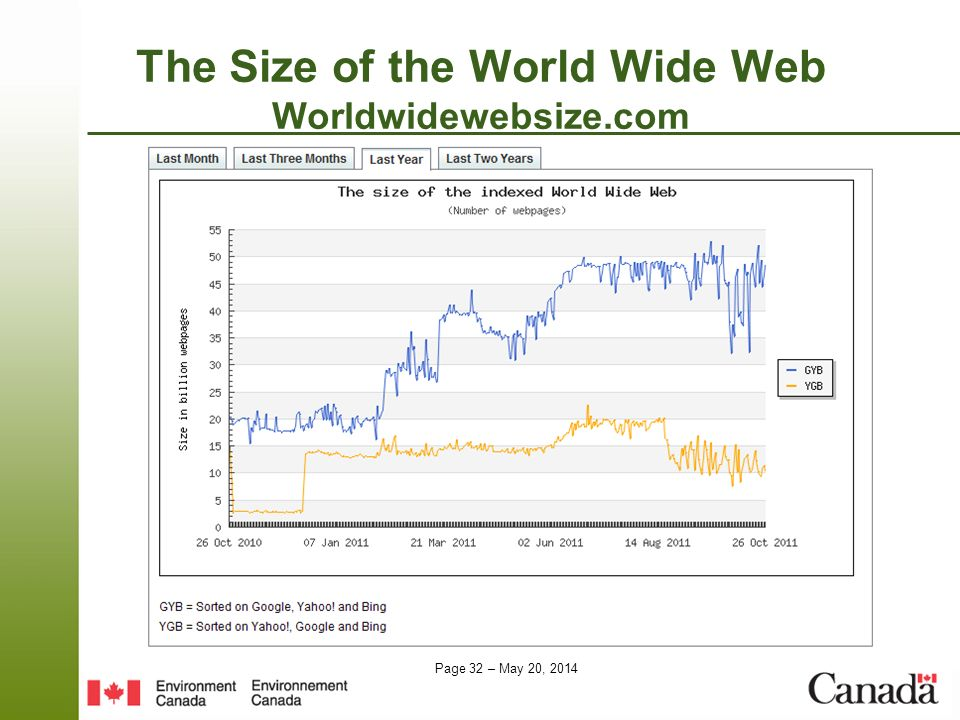 Page 32 – May 20, 2014 The Size of the World Wide Web Worldwidewebsize.com